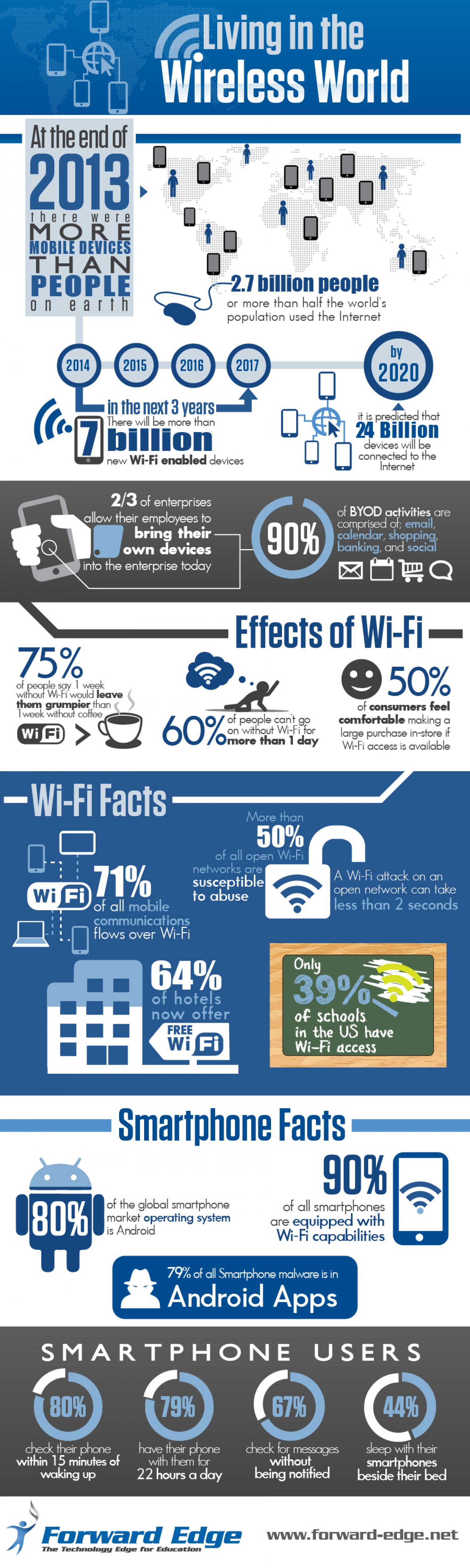 Living in the Wireless World Infographic