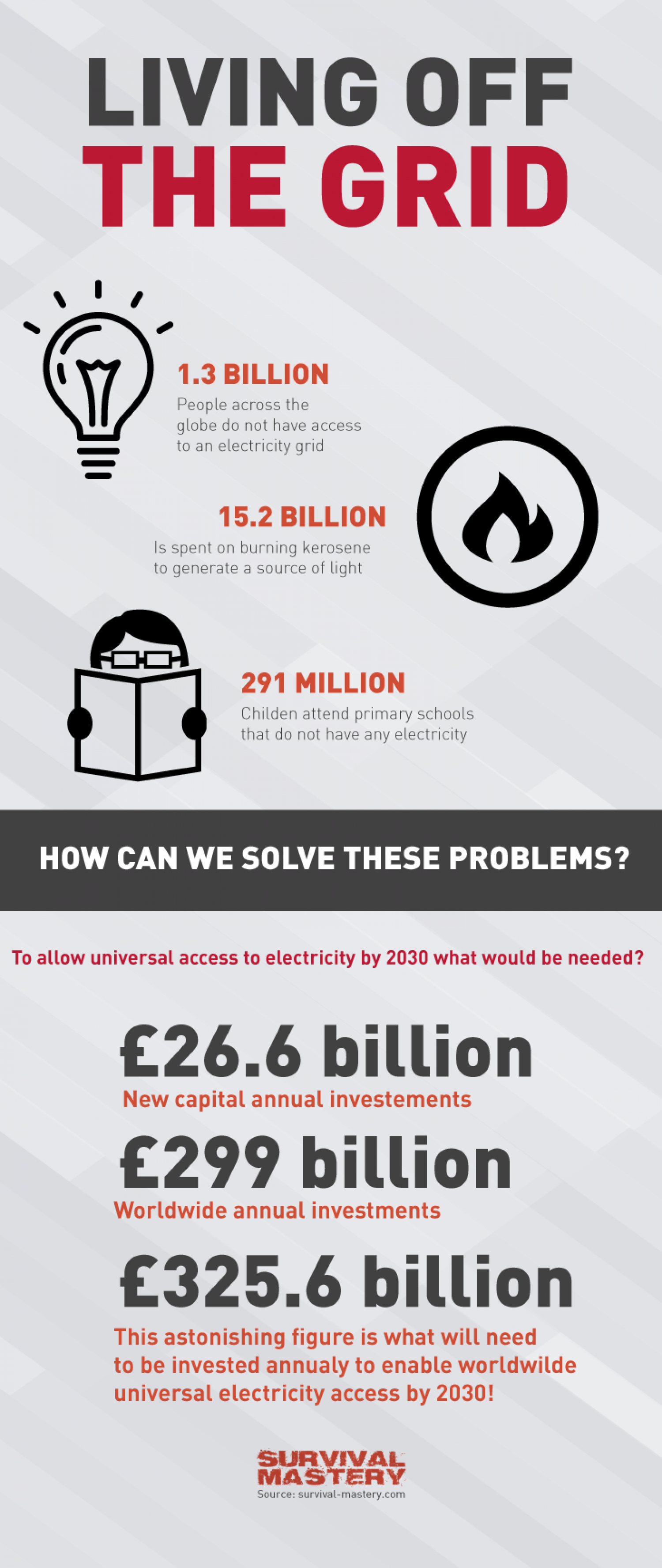 Living Off The Grid Infographic Infographic