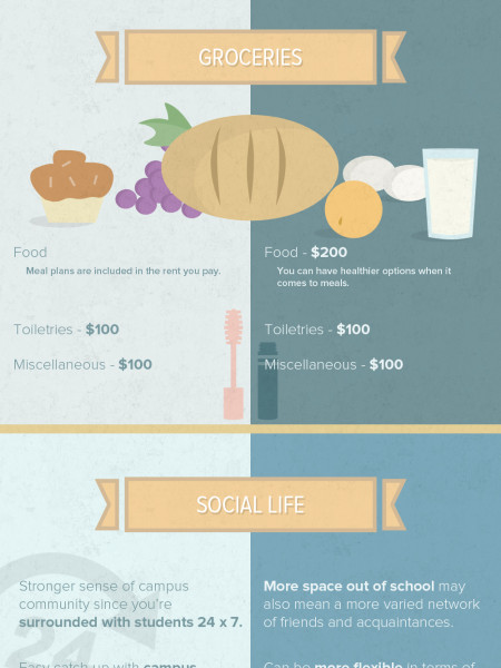 Living On or Off Campus: Pros and Cons Infographic