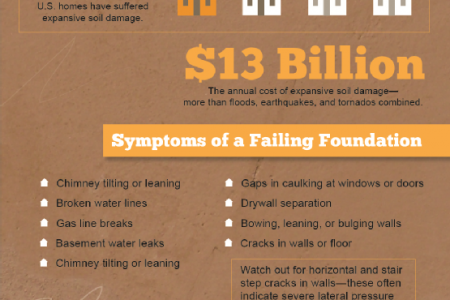 Living On Shaky Ground: Foundation Settlement Problems Infographic