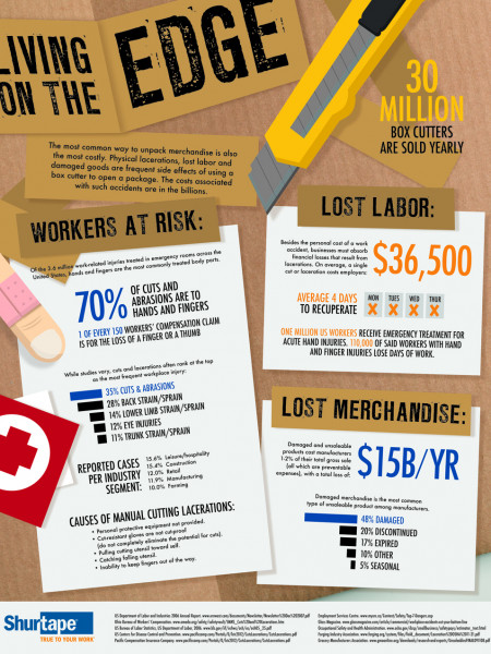 Living on the Edge Infographic