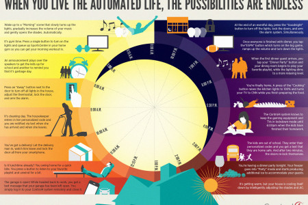 Living the Automated Life in a Smart Home. Infographic