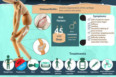 Living with Osteoarthritis Infographic