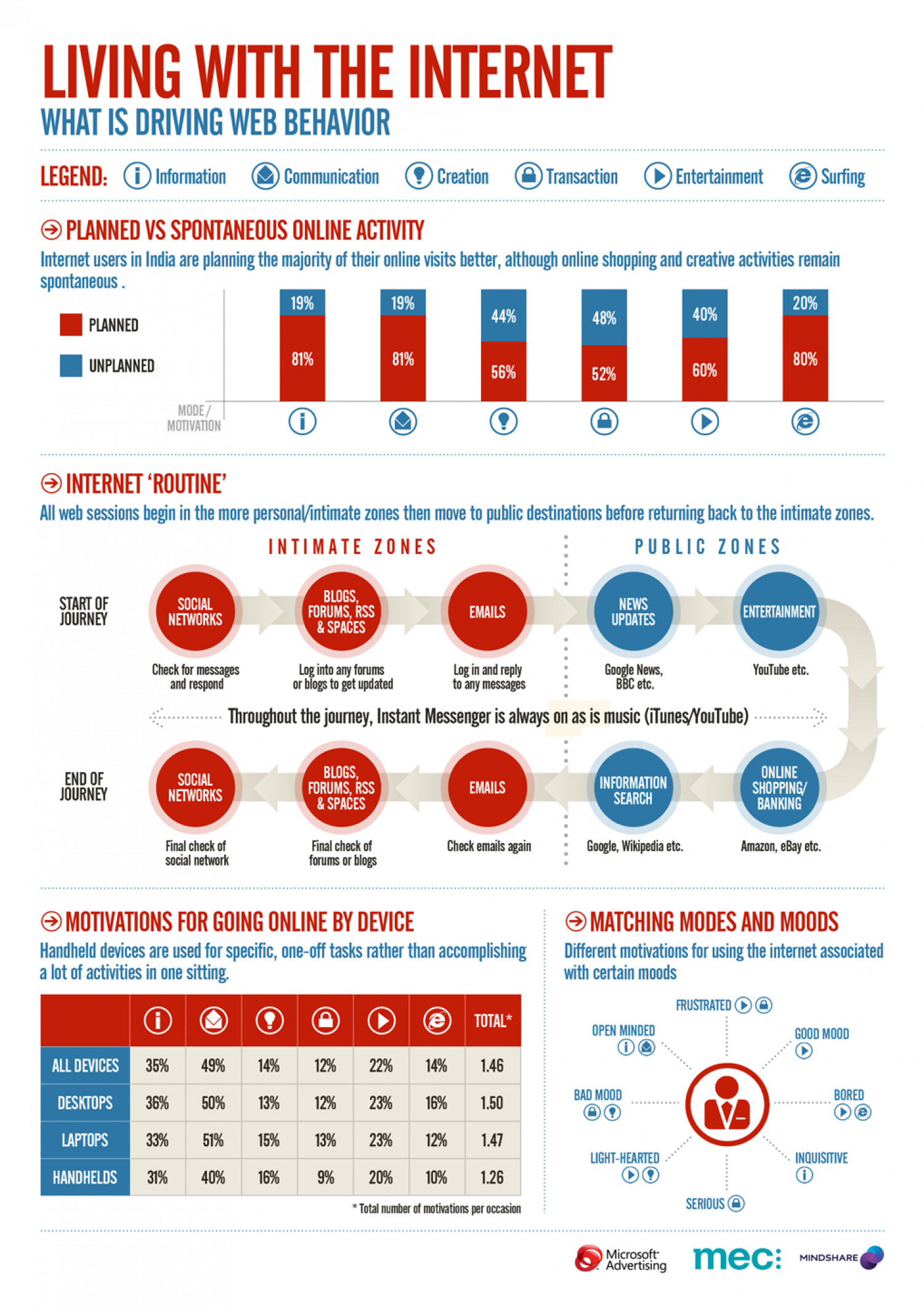 Living With the Internet: What is Driving Web Behavior  Infographic
