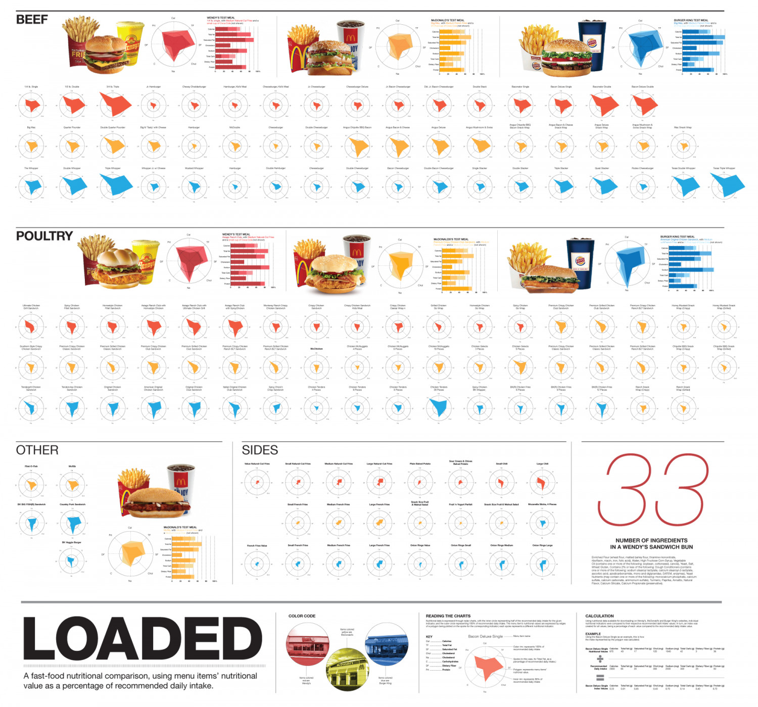 Loaded: A Fast Food Infographic Infographic