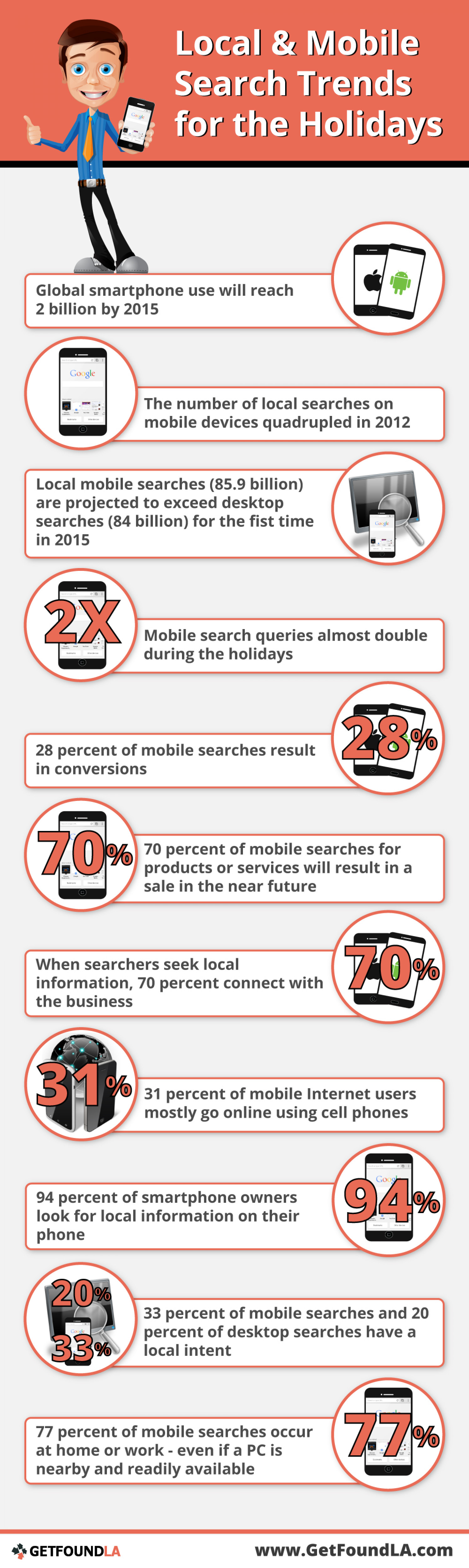 Local & Mobile Search Trends for the Holidays Infographic