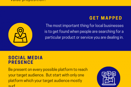 Local Business Marketing Basic | Ad Venture Agency Infographic