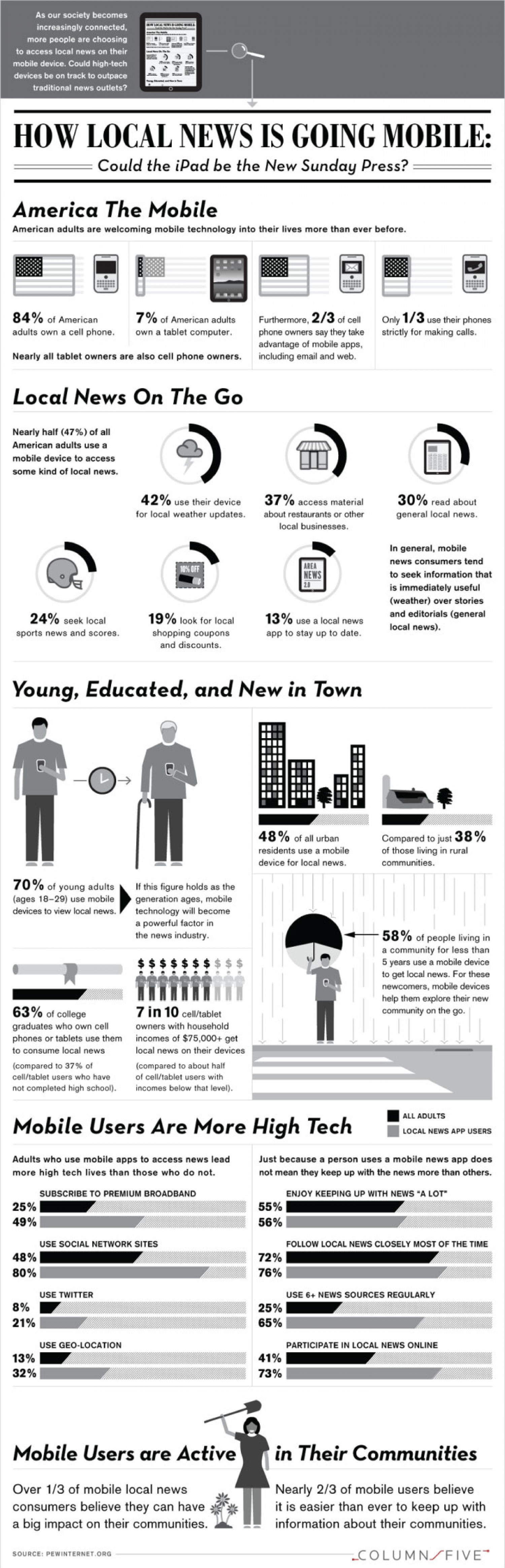 Local News Goes Mobile Infographic