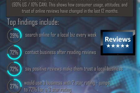 Local Reviews Matter Infographic
