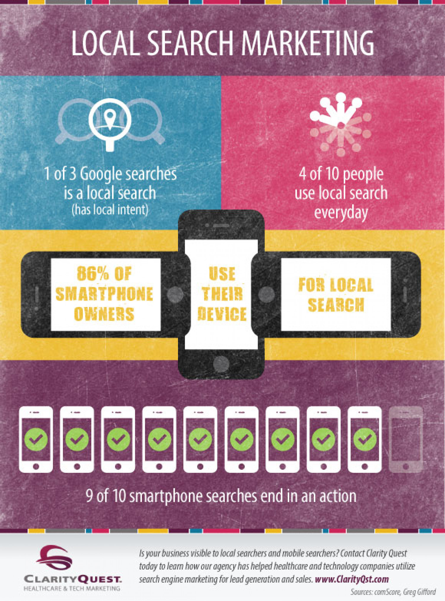 Local Search Marketing Infographic