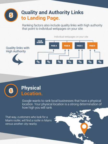 Local Search Ranking Factors 2014 Infographic