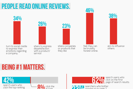 LOCAL SEO: CAN YOUR CUSTOMERS FIND YOU? Infographic