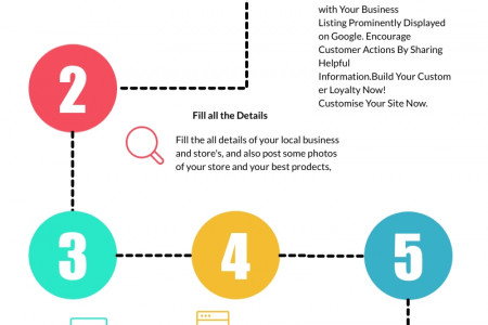Local SEO Services, Local SEO Packages,Best Local SEO Provider Infographic