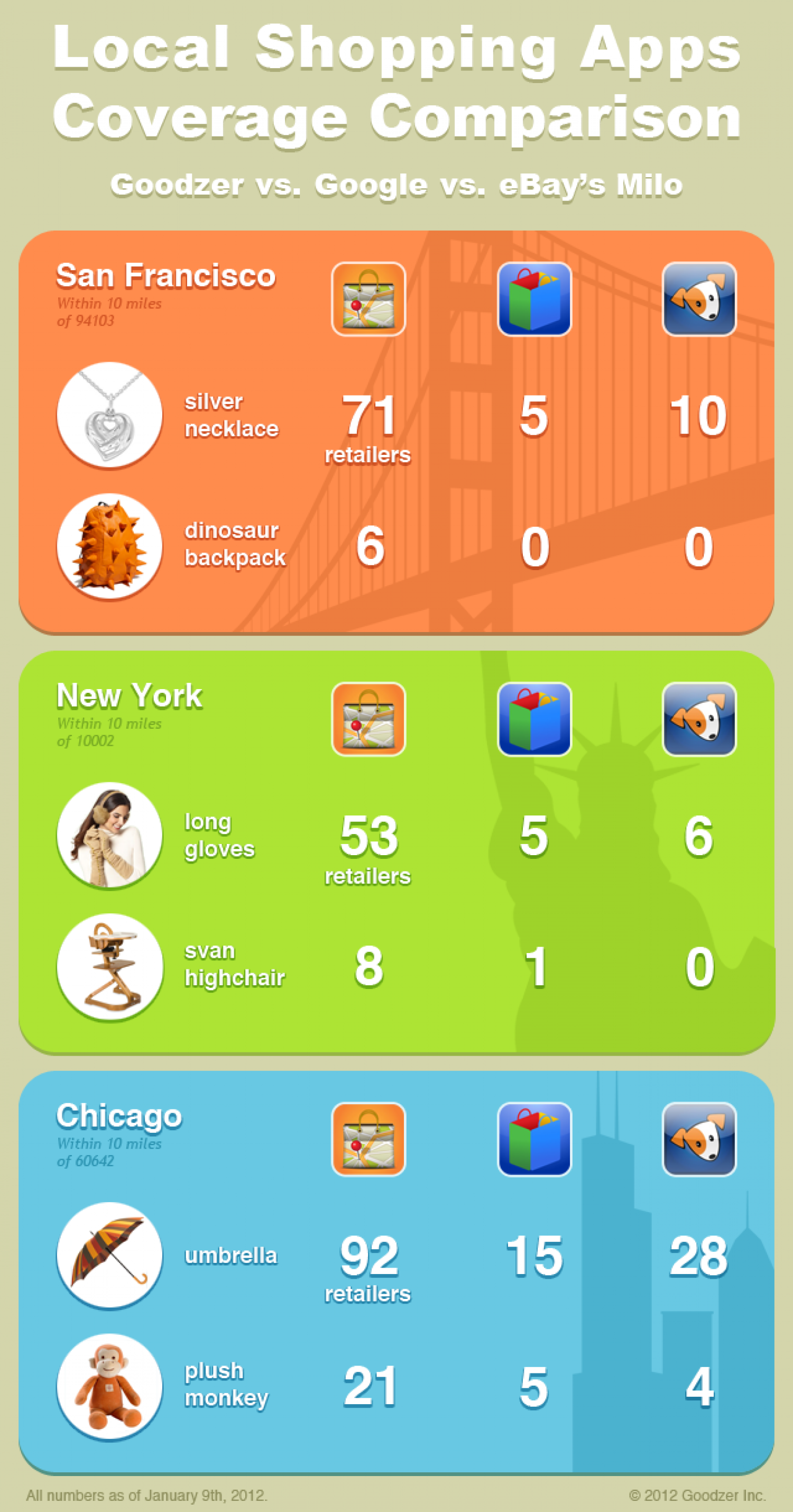 Local Shopping Apps Coverage Comparison Infographic