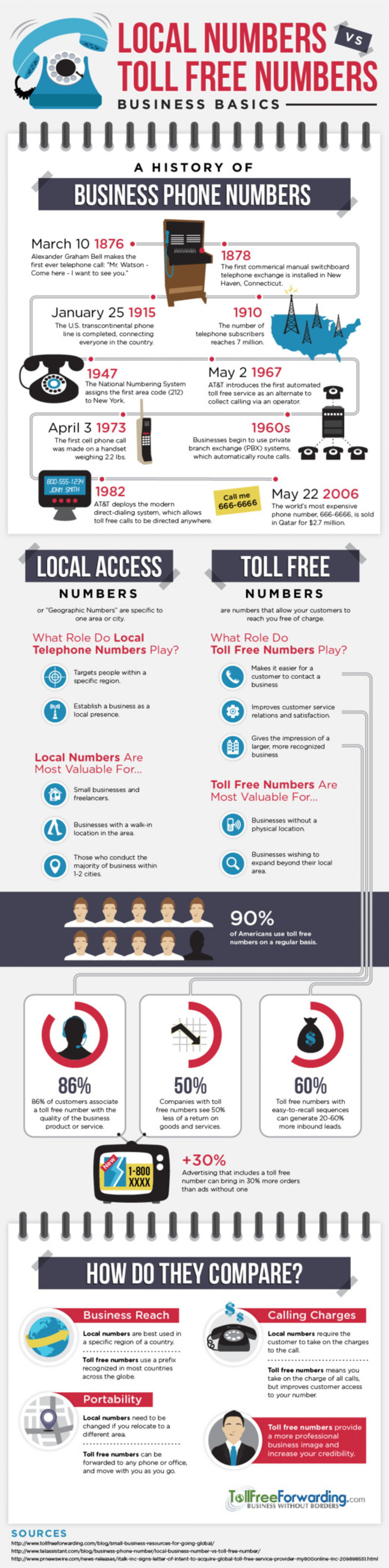 Local Numbers vs Toll Free Numbers: Business Basics Infographic