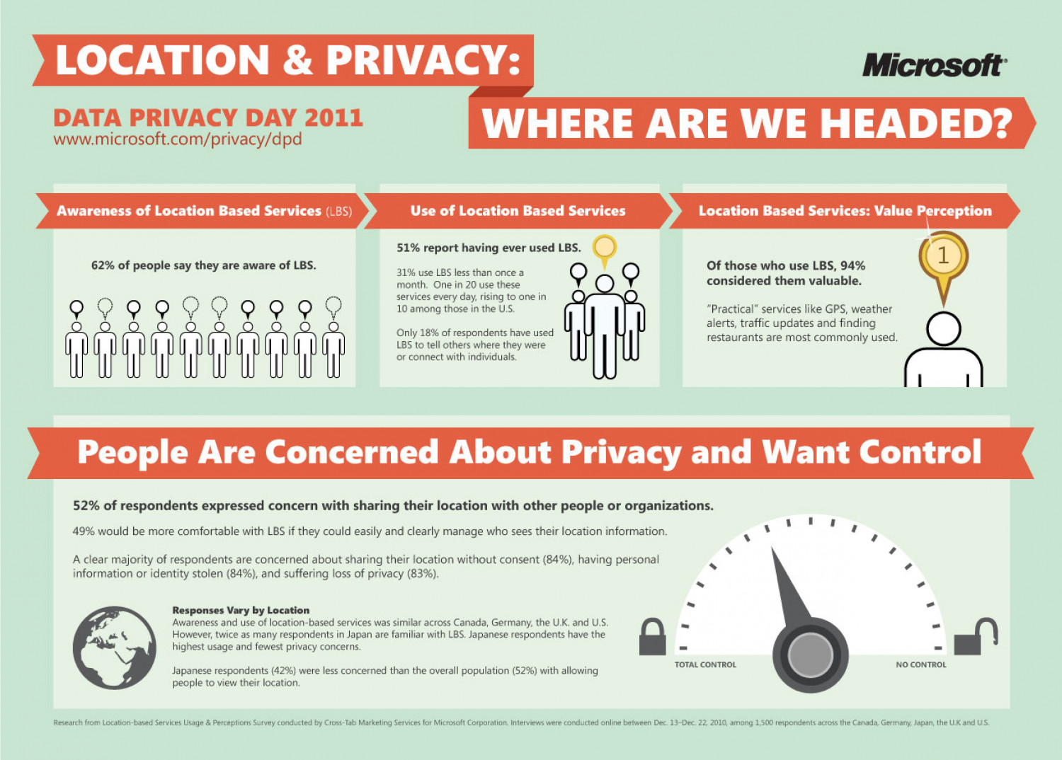 Location and Privacy: Where are we Headed? Infographic