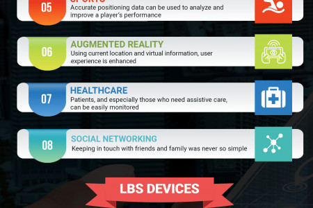 Location Based Services: Where Are We Now? Infographic
