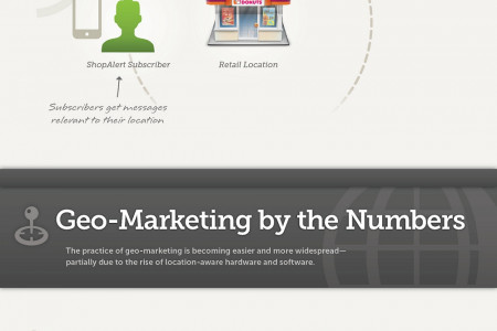 Location, Location, Location - Geo-marketing & Why it Matters Infographic