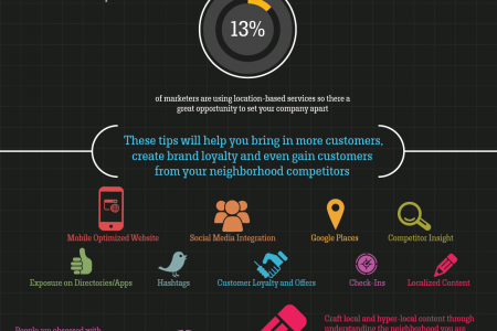 Location-Based Marketing  Infographic