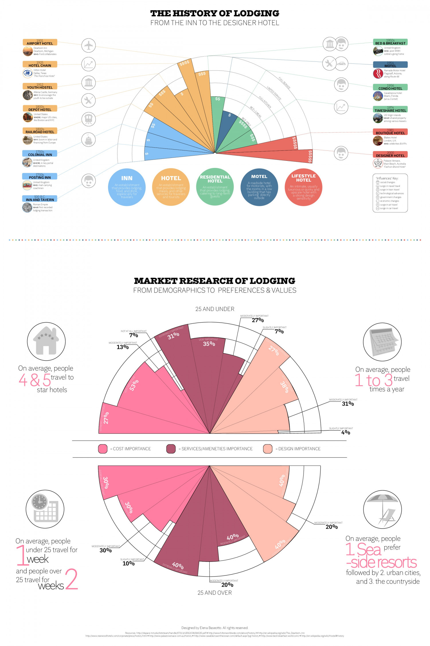 Lodging History and Market Analysis Infographic