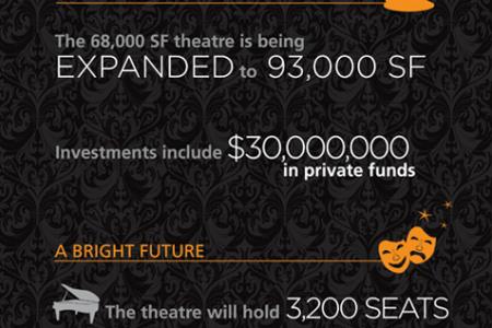 Loew's Kings Theatre Infographic