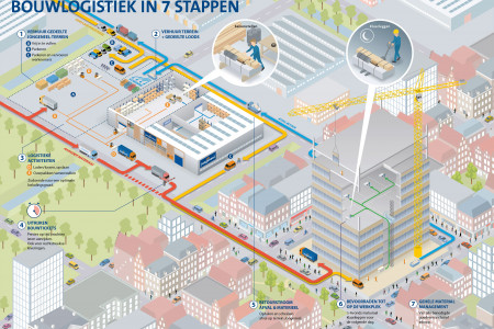 Logistic service for construction projects in 7 steps Infographic