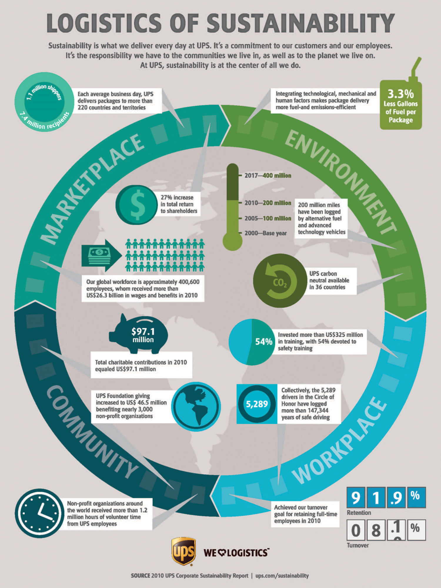 Logistics of Sustainability Infographic