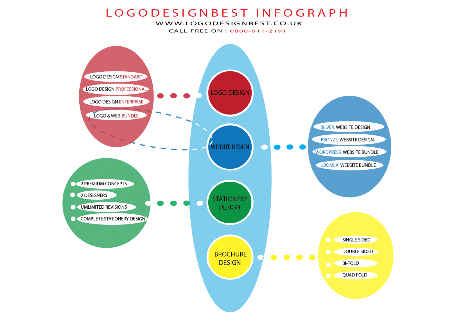Logo design best UK  Infographic