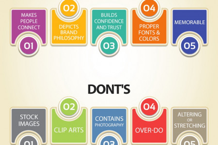 Logo Design Pros Give the Dos and Donts of Logo Designing Infographic