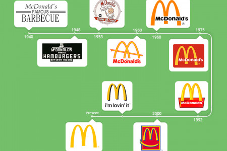 Logo Designs Then and Now Infographic