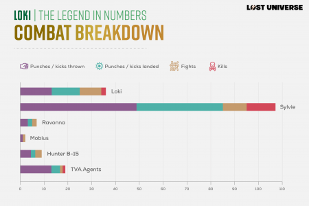 Loki: The Legends in Numbers Infographic