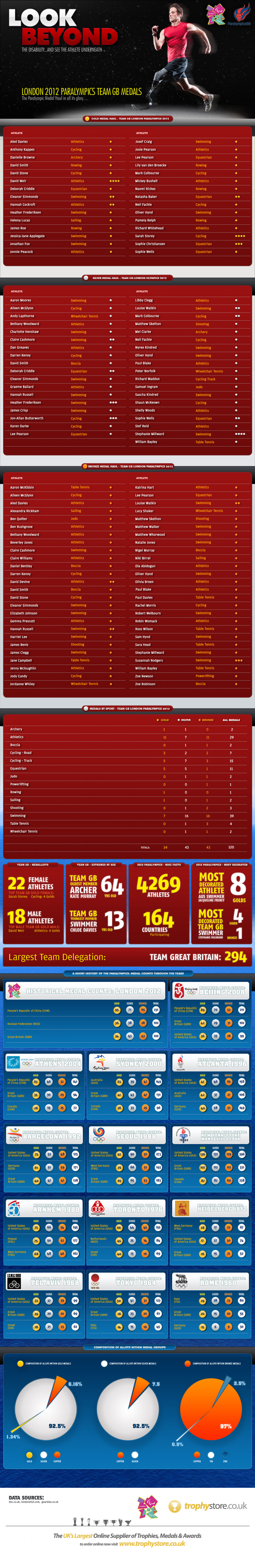 London 2012 Paralympics Team GB Medals Infographic Infographic