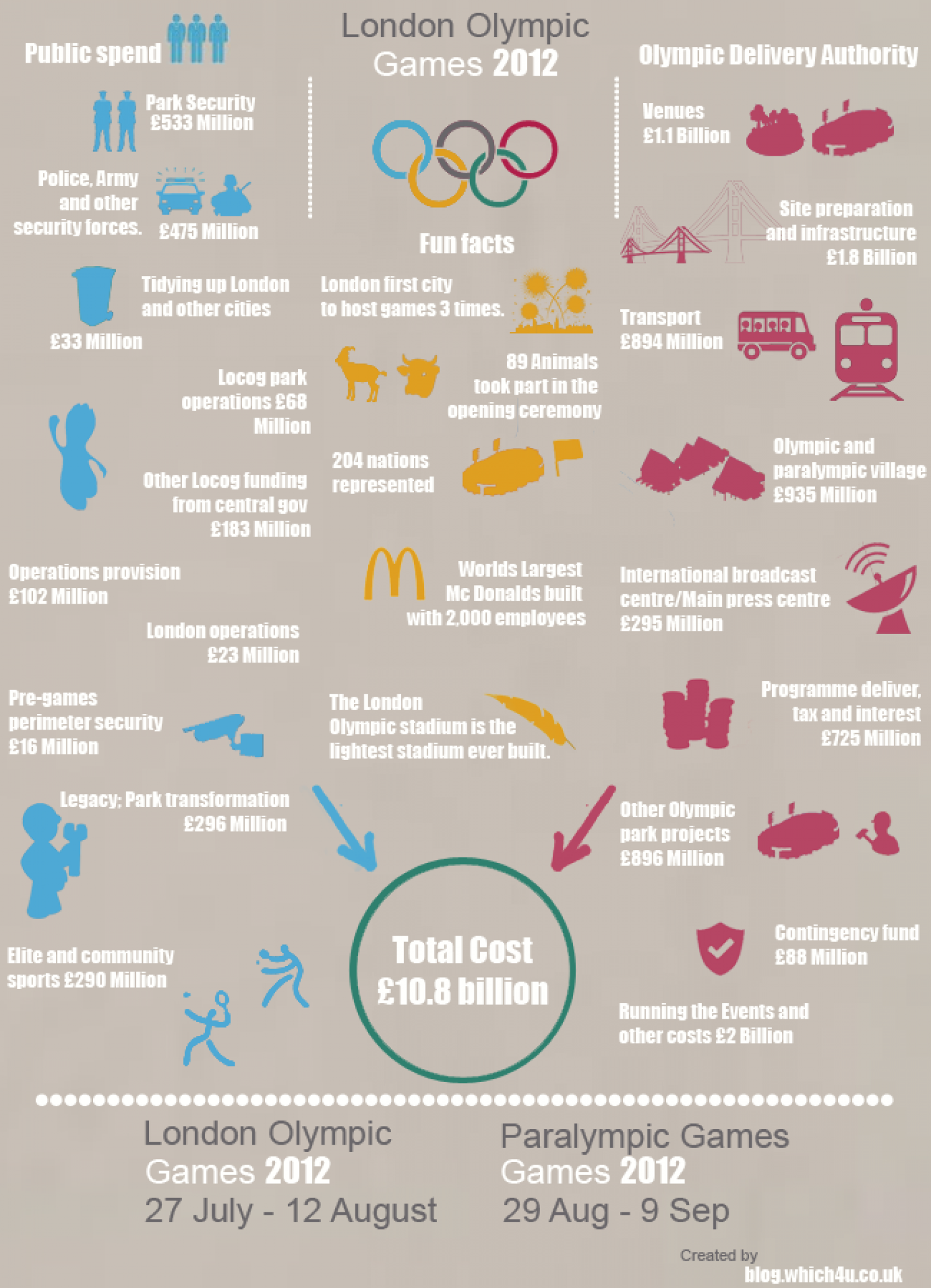 London 2012 The Costs Infographic