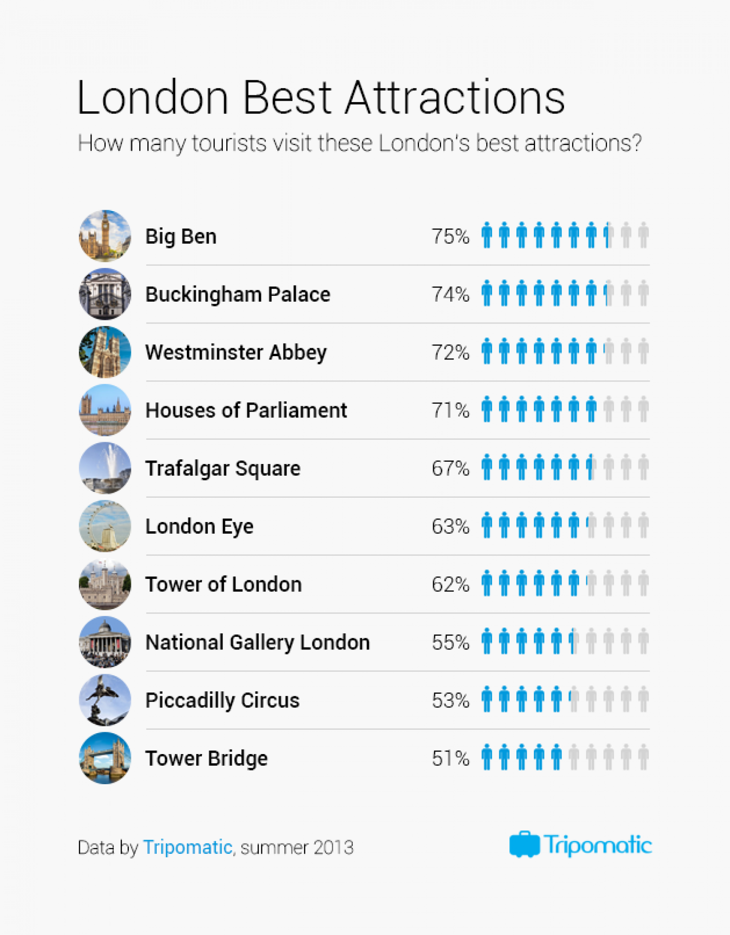 London Best Attractions Infographic