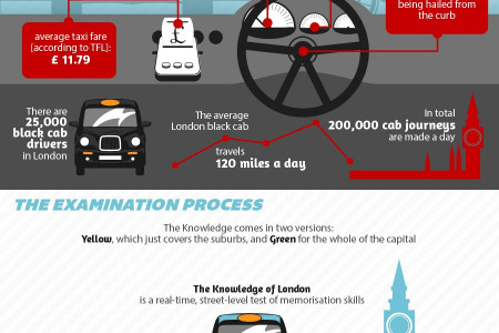 London Cab Drivers - Quest for Knowledge Infographic