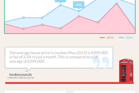 London Housing Statistics Infographic