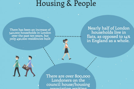 London Housing: The Facts  Infographic