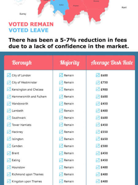 London Office Rental Fees - Post Brexit Vote Infographic