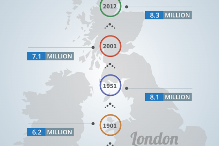 London Population Growth History Infographic