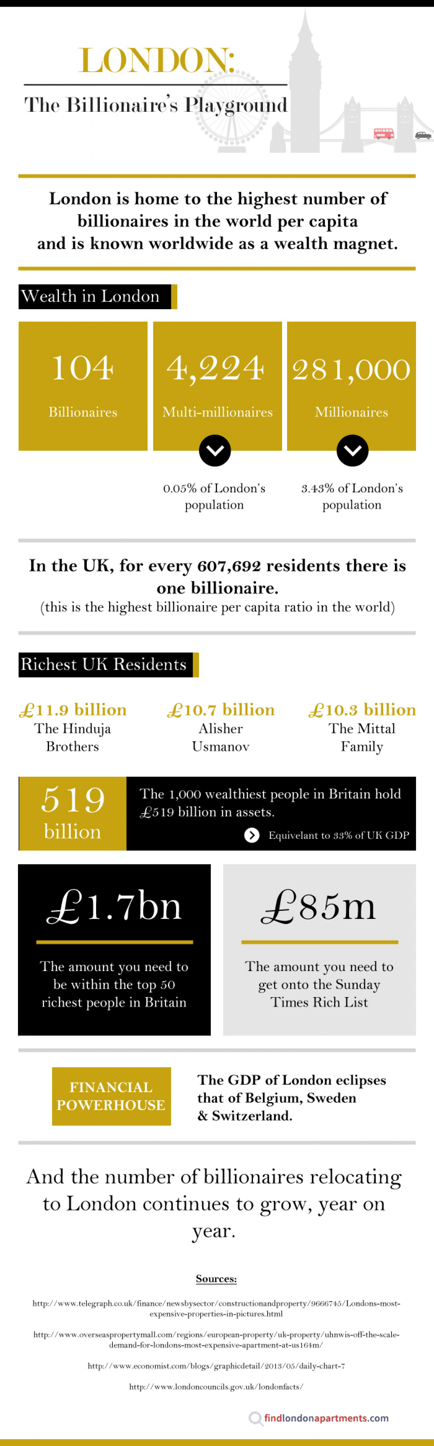 London: The Billionaire's Playground Infographic