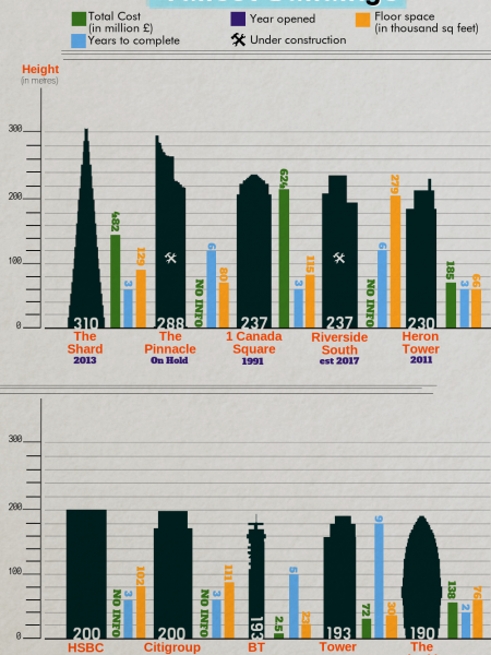London's Tallest Buildings Infographic