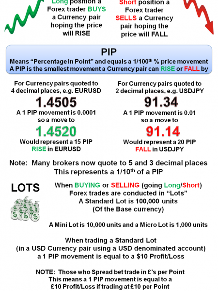 #Forex #Guide - Long And Short Positions Infographic