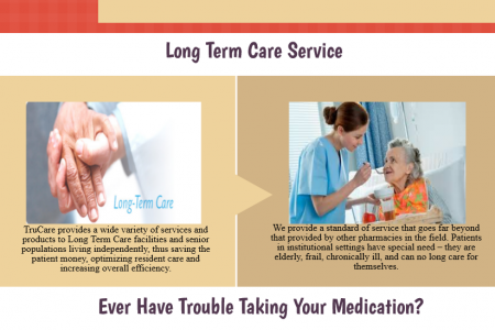 Long Term Care & Compounding Services Infographic