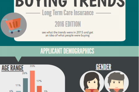Long Term Care Insurance Buying Trends Infographic