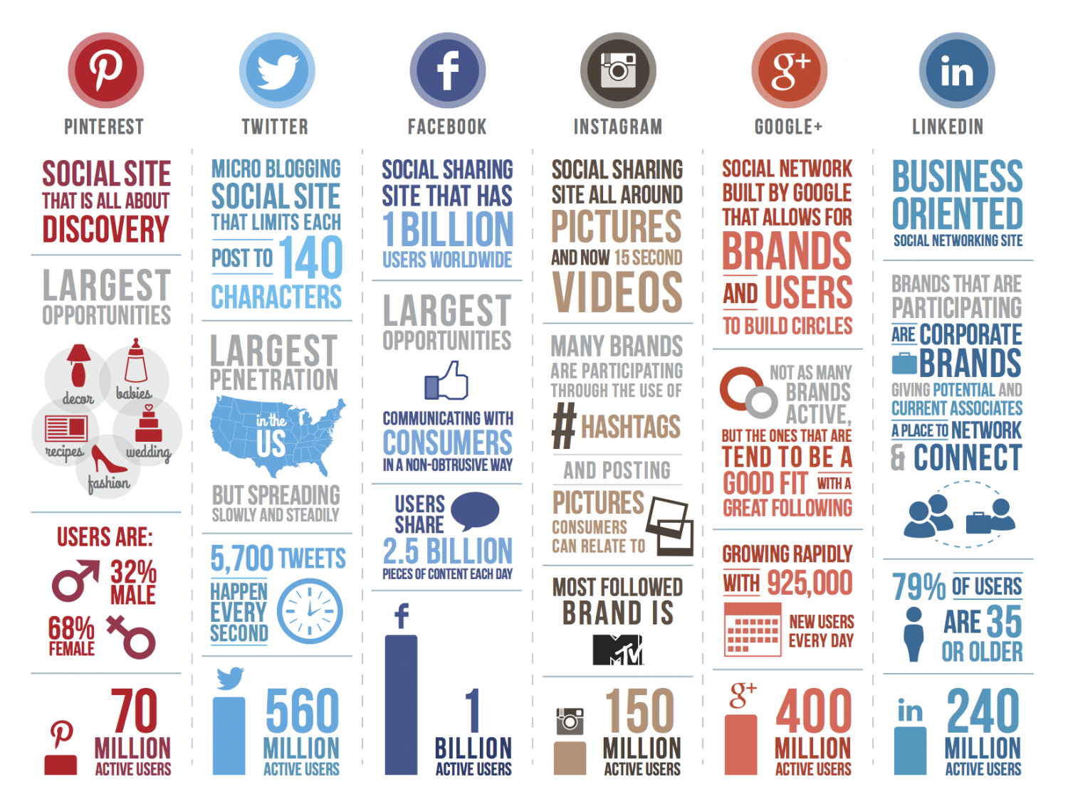 Social Site That Is All About Discovery Infographic