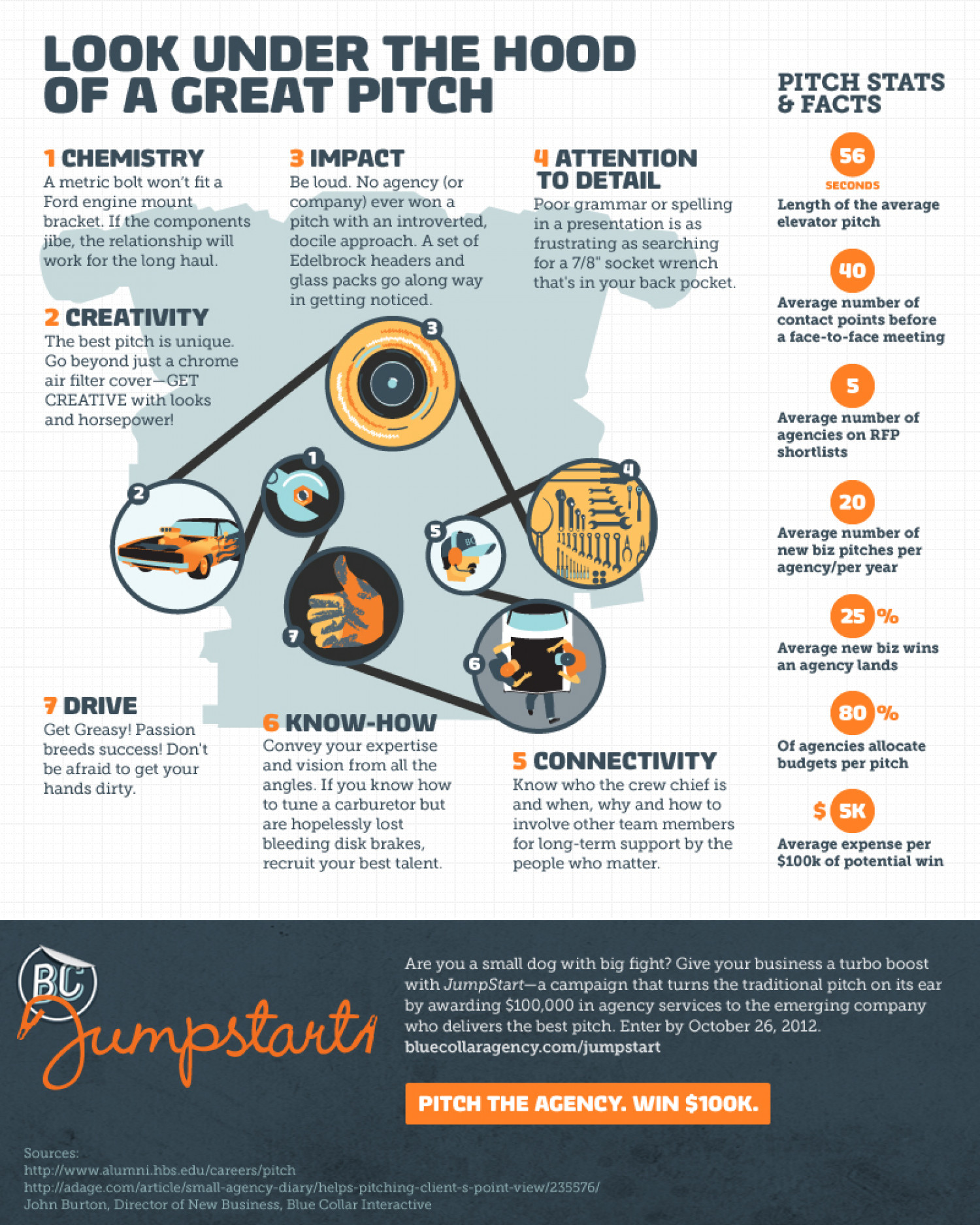 Look Under the Hood of a Great Pitch Infographic