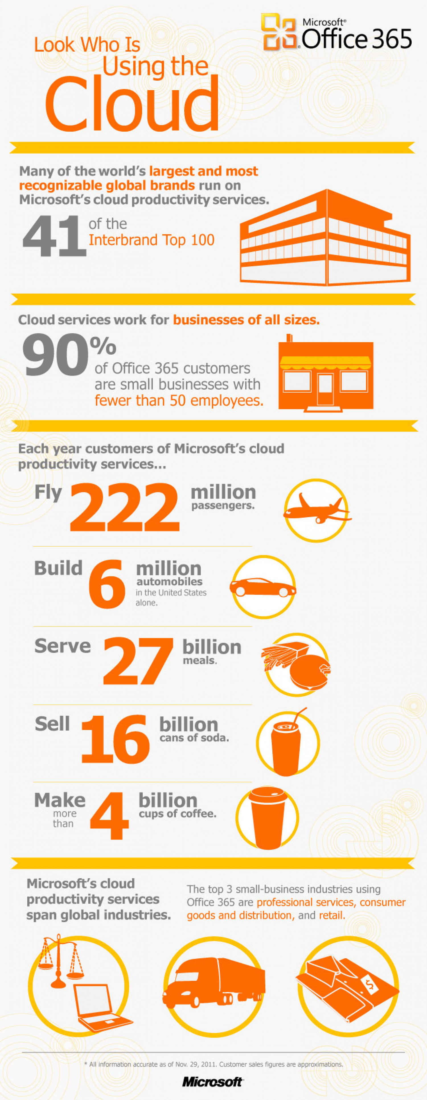 Look Who Is Using The Cloud Infographic