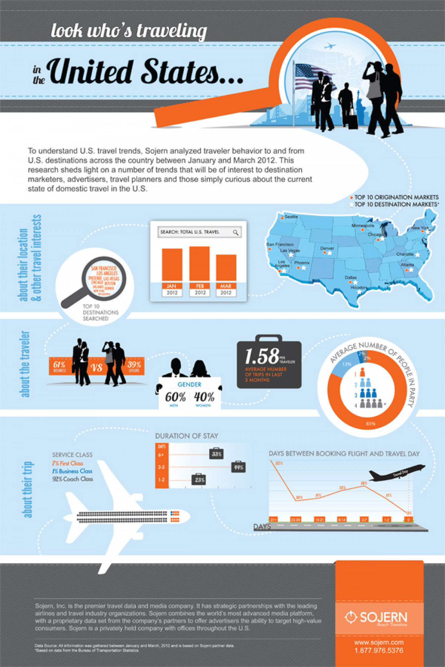 Look Who's Traveling in the United States... Infographic