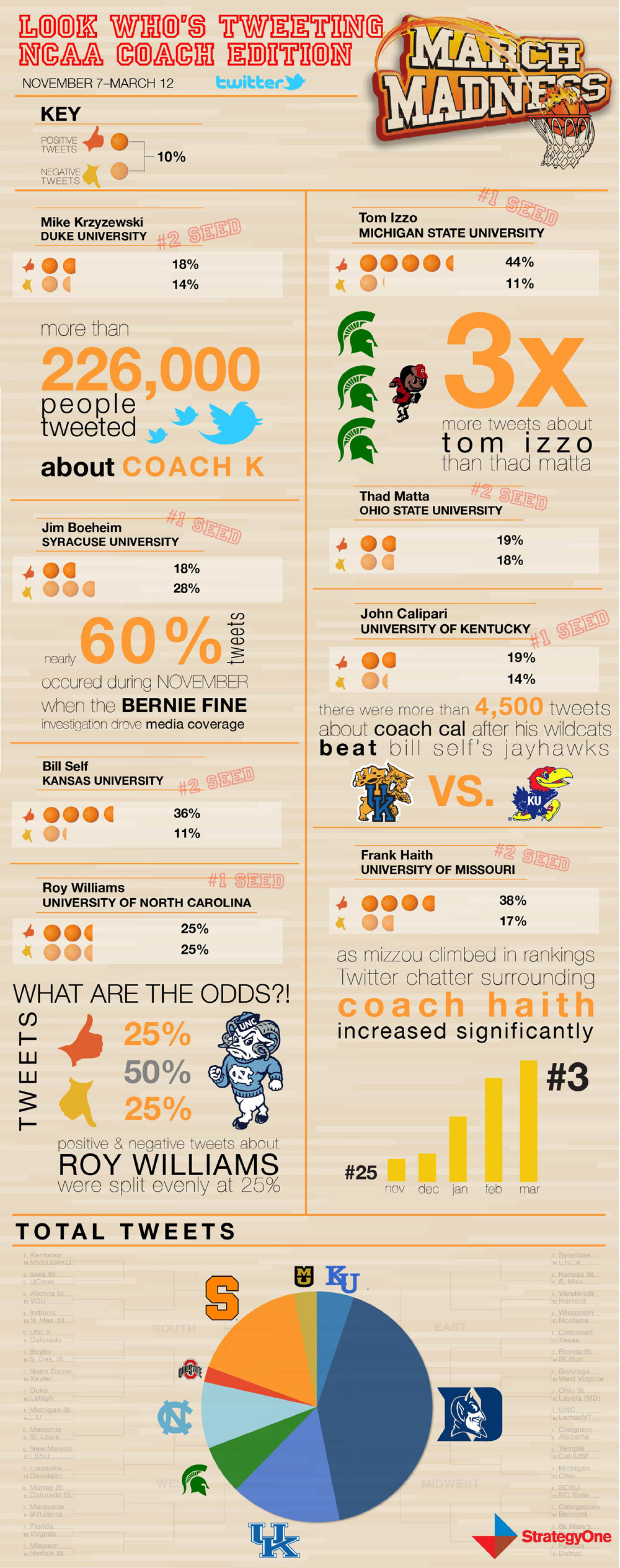 Look Who's Tweeting: NCAA Coach Edition Infographic