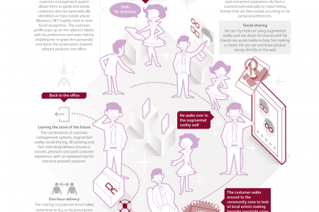 Looking at an in-store customer journey of the immediate future Infographic